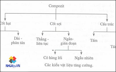 phan-loai-vat-lieu-composite-frp