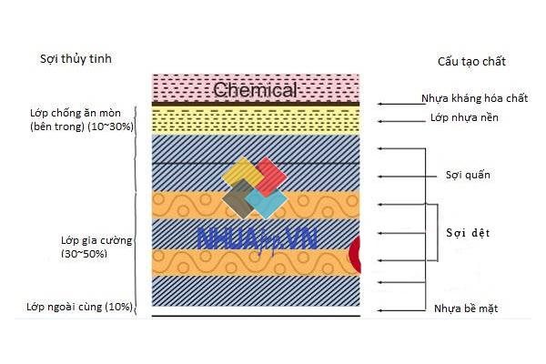 Vật liệu composite là gì? Ứng dụng trong đời sống